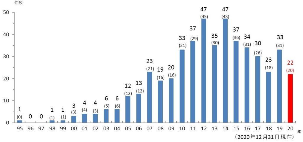 2020年までのヤンバルクイナの交通事故発生状況(年別) ※()内は死亡件数